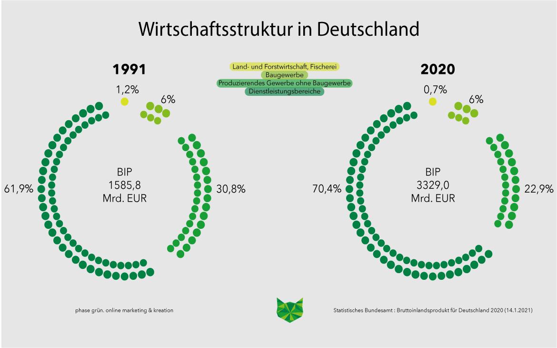 In zwei Kreisdiagrammen wird die Wirtschaftsstruktur in Deutschland für die Jahre 1991 und 2020 dargestellt. Man sieht, dass der Dienstleistungssektor den größten Teil ausmacht und seit 1991 von 61,9 % auf 70,4 % im Jahr 2020 angestiegen ist.